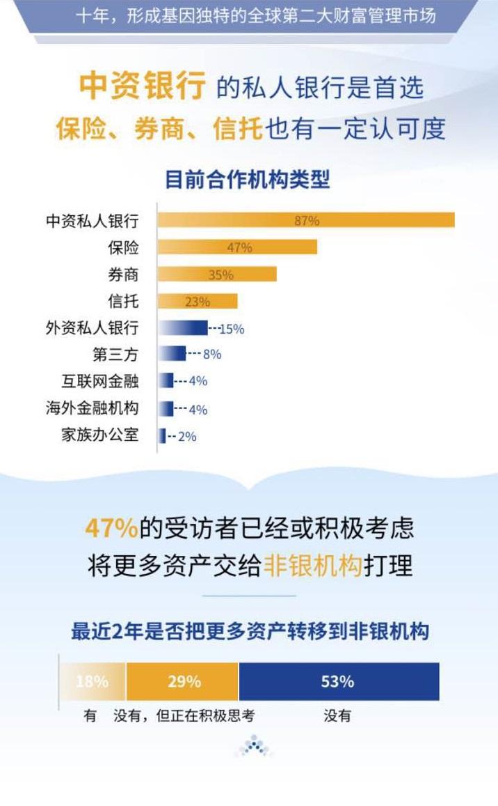 中国私人银行十周年:个人可投金融资产规模世界第二