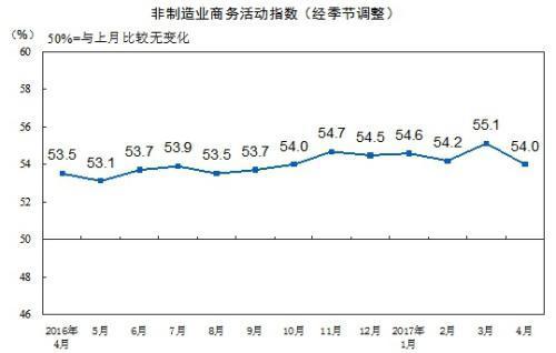 统计局:4月中国非制造业商务活动指数为54.0%