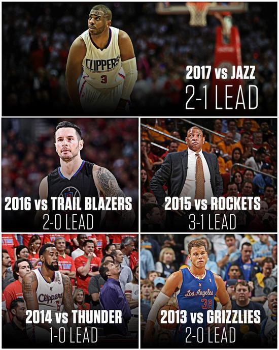 被诅咒?快船连续5年季后赛被逆转 成NBA历史首队
