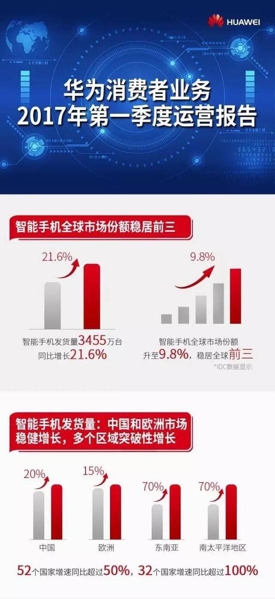 华为手机Q1发货量3455万台 市场份额全球第三
