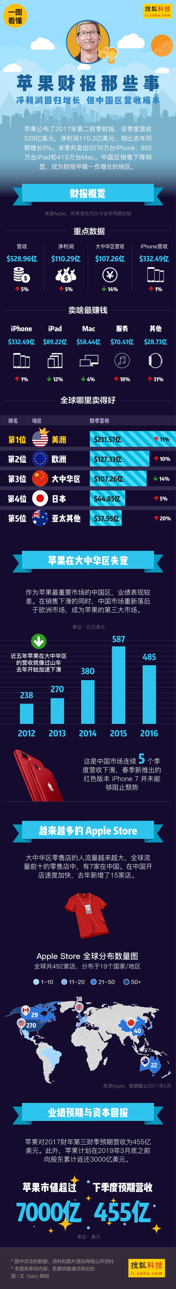 苹果财报那些事:净利润增长 中国区营收缩水