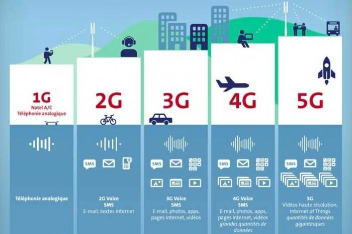 是什么让5G的峰值速度高达20Gb/s?