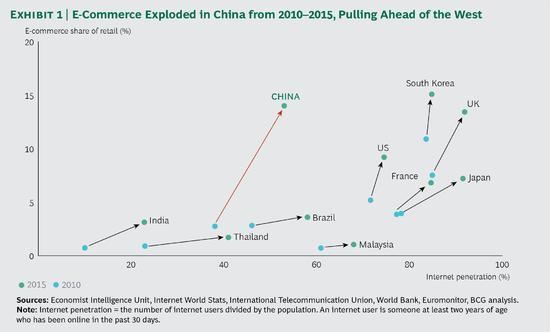 西方人觉得中国电商太神奇:欧美企业可以学什么
