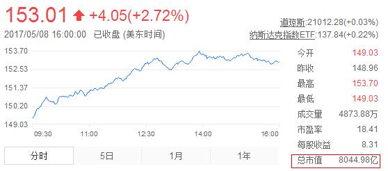 苹果股价-苹果公司市值创新高 突破8000亿美元图片 76043 558x246