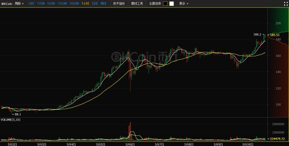OKCoin币行比特币莱特币争芳斗艳 涨幅惊天