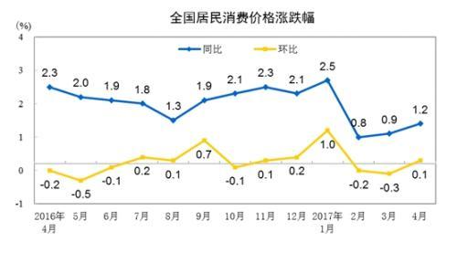 统计局:4月CPI同比上涨1.2% 食品价格下降3.5%