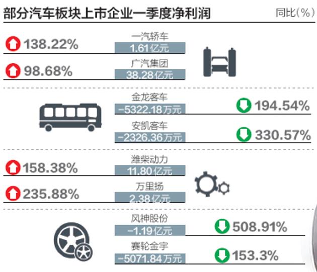 上市车企一季报分化明显:部分公司增量不增利