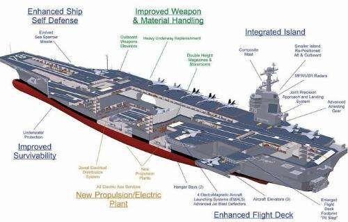 美媒:特朗普心疼钱要美军航母回归蒸汽弹射