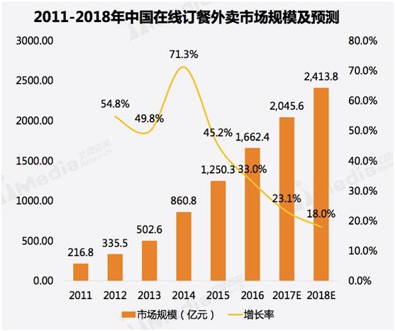 艾媒:2017Q1外卖市场趋于稳定,饿了么用户粘性最高