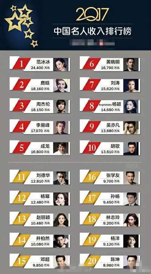 2017明星收入排行:黄晓明夫妇狂卷三亿,第一是