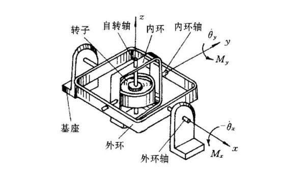 陀螺仪结构图(图片来自百度知道) 除了GPS之外,还有一个可以用于判断手机运动状态的是陀螺仪,又称角动量传感器。 一听到角动量,很多同学容易想起行星自旋啥的,很高大上的术词,其实原理很简单。 之所以我们一般叫它陀螺仪,是因为它就是一个高速旋转的刚体陀螺,很多人都看到过公园里老大爷玩陀螺,陀螺在高速旋转的时候,你稍微给一点其他方向的力,它就会受到影响。 陀螺仪就是通过分析这些变化,来判断物体移动的方向和角度。
