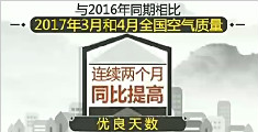环保部发布重点区域和74个城市空气质量状况