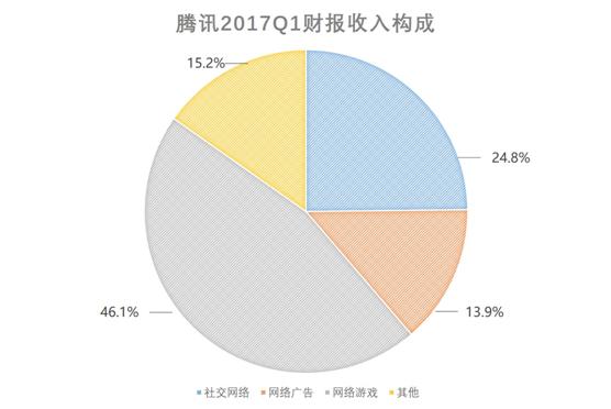 腾讯Q1财报:社交广告收入43.79亿成为业绩亮点