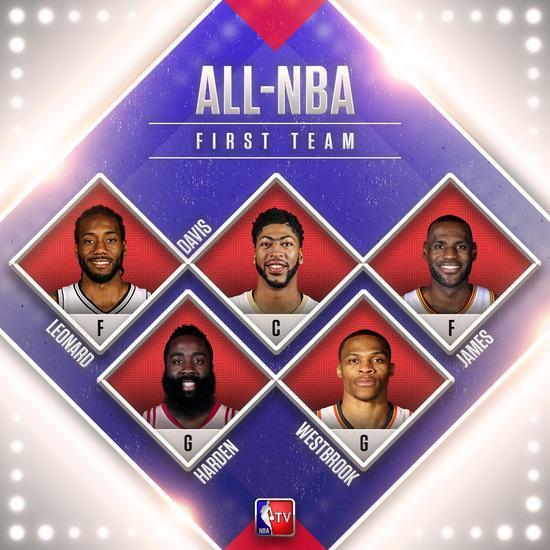 哈登詹皇领衔NBA最佳阵容一队 库里杜兰特进二阵