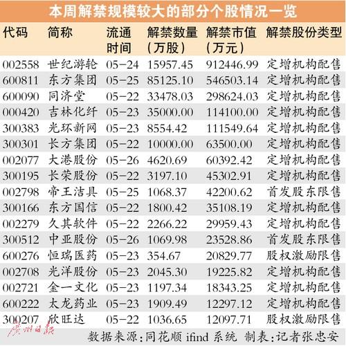 限售股压力暂缓解 6月解禁规模全年最少