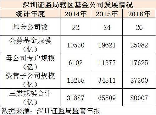 26家深圳基金公司总规模突破8万亿元 五年激增746%