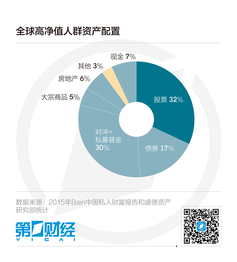中国高净值客户的海外配置图谱