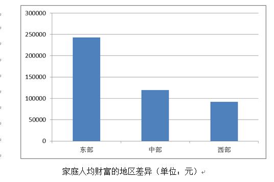 中国家庭财富调查:2016年家庭人均财富16.9万
