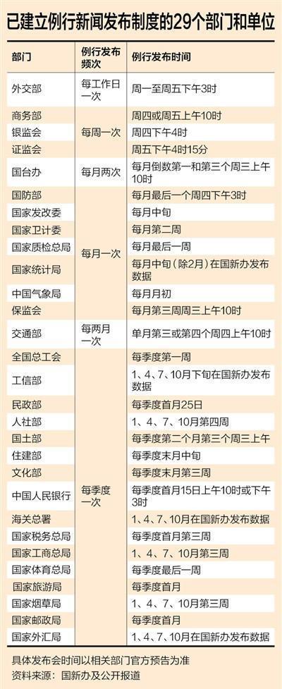29个中央部门和单位建立例行新闻发布制度
