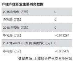 哔哩哔哩影业成立一年半无营收 遭大股东200万清仓