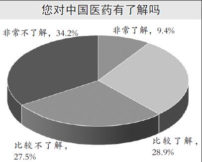 """""""中国传统医药海外认知度""""调查显示:美国人对中医药认可度高"""