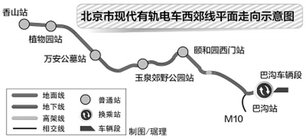 北京西郊线首列有轨电车开始调试 可地面供电