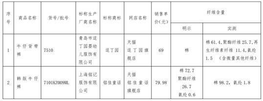 北京消费者协会抽样检测婴童服装 天猫多家旗舰店上榜