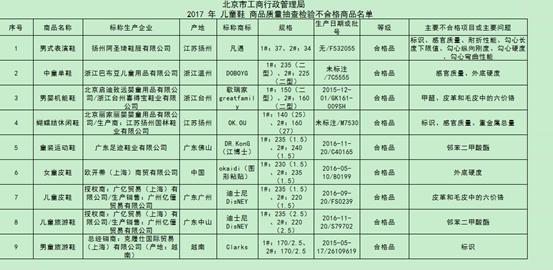 北京市工商局抽检儿童鞋 迪士尼授权商上榜