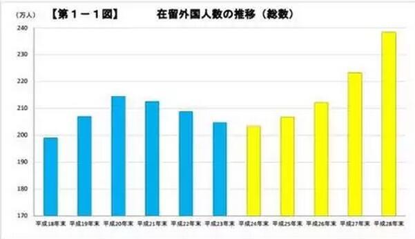 在日外国人总数达历年新高 其中华人居多