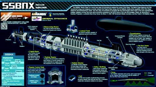 真正的大杀器!详解哥伦比亚级战略导弹核潜艇