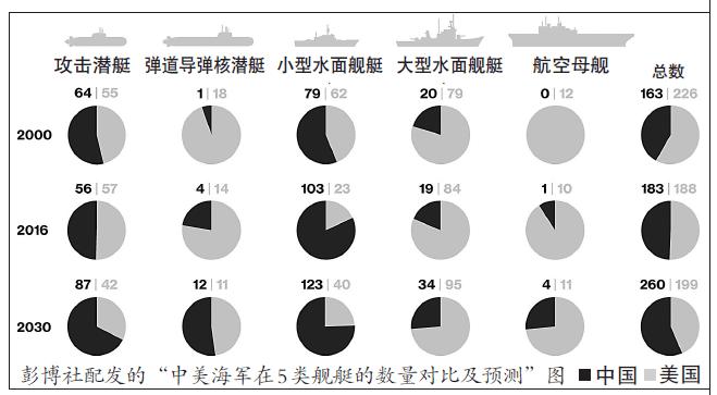 美媒:中国不断壮大的海军舰队将影响全球政治