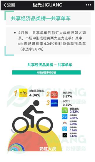 极光数据:ofo市场渗透率力压摩拜  稳居行业第一
