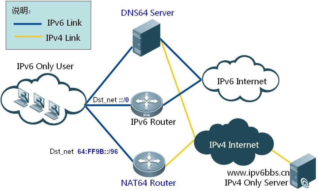 如何轻松跨越APP Store IPv6审核?银盾云支招