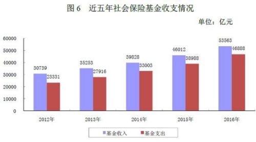 人社部:养老金结存超4.3万亿 公务员共有719万人