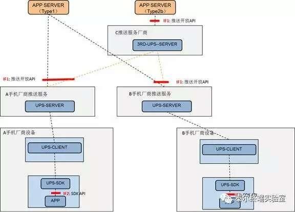 工信部:将统一安卓消息推送标准 约束流氓App