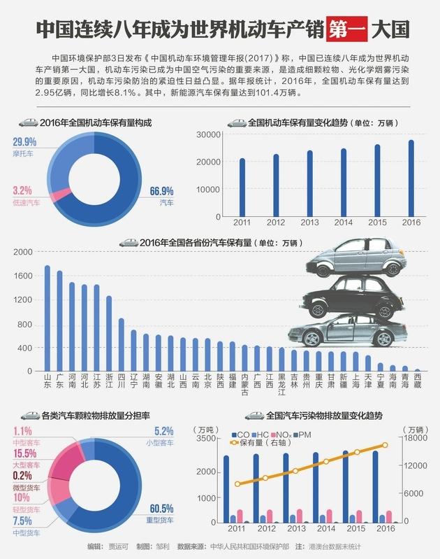 中国连续八年成为世界机动车产销第一大国