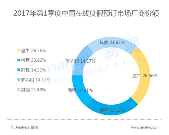 途牛领跑一季度中国在线度假旅游市场监测报告数据