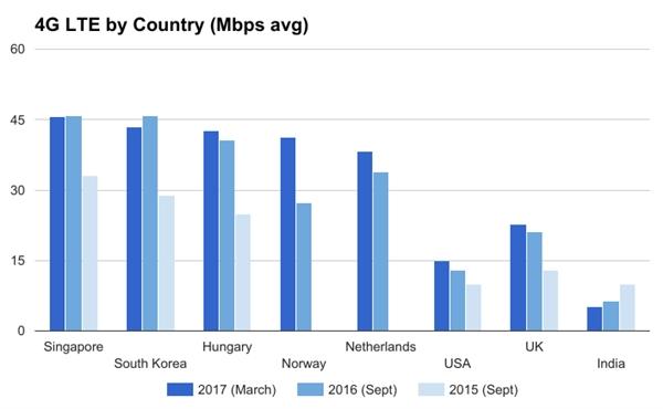 全球4G排名:新加坡45兆网速第一、信号韩国最好