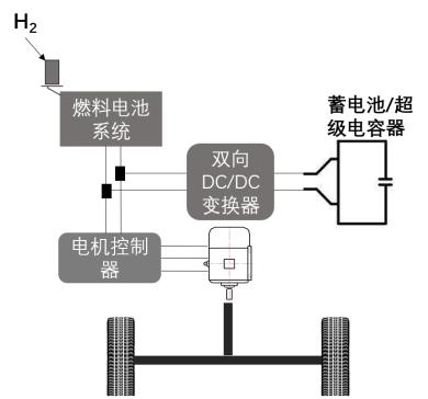 燃料电池混合动力汽车将成为我国未来发展方向