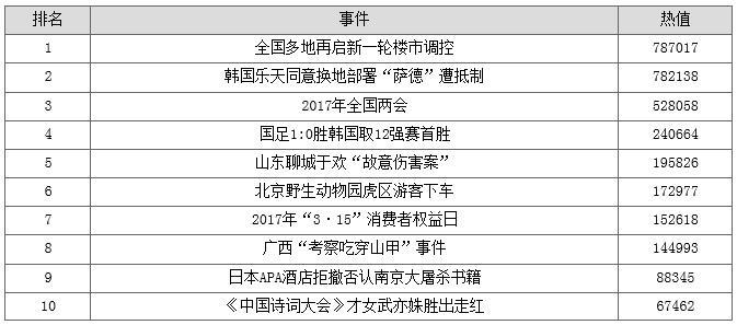 第一季度全国政务舆情回应指数评估报告