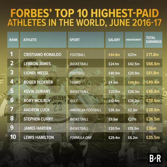 体坛最富!C罗年入7200万镑第1 勒布朗梅西二三位