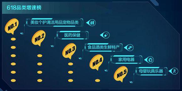 大数据解析中国电商大促新趋势:更追求品质与速度