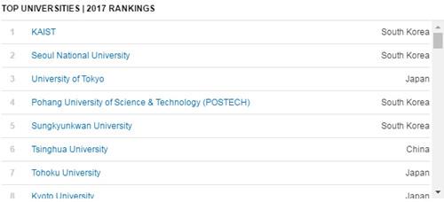 夺冠!亚太最具创新能力大学榜单:中国占25所