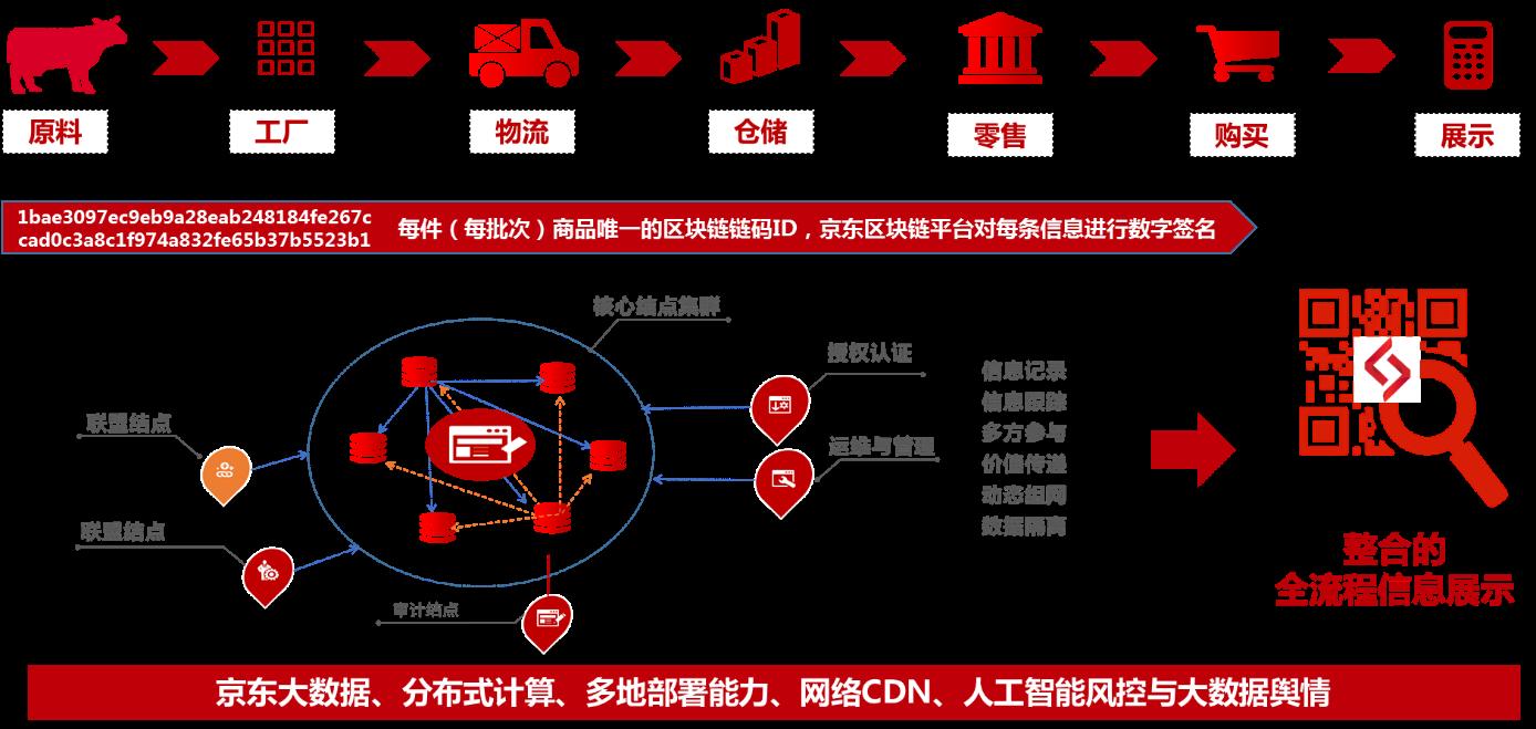 京东公司结构图
