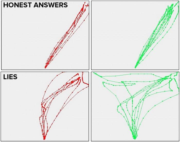 新发现:鼠标的点击速度可判断使用者是否撒谎