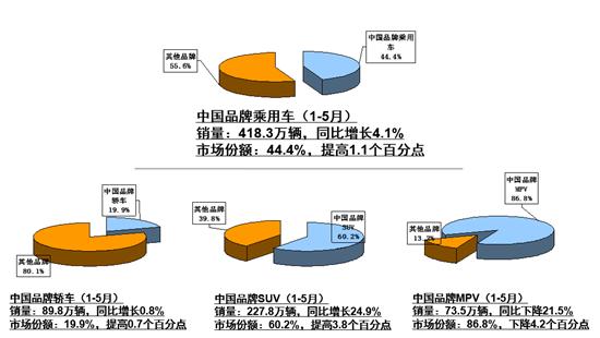 前5月汽车产销增速低于5% 新能源逐渐放量
