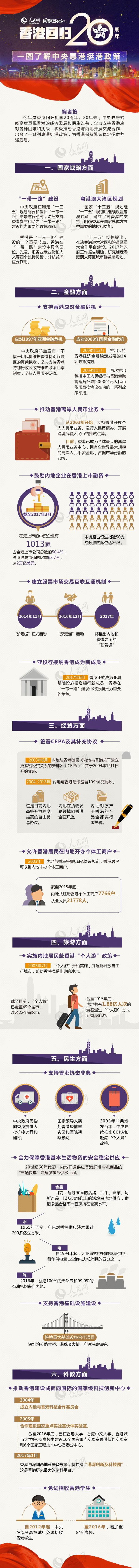 香港回归20周年 一图了解中央惠港挺港政策