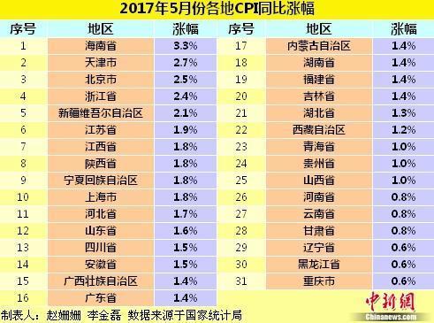 各地物价水平如何? 28省份5月份CPI涨幅扩大