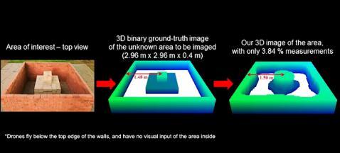 科研人员利用无人机和wifi打造出一套穿墙成像技术