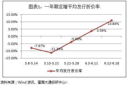 六月第三周A股定增报告:解禁8宗 解禁收益均值140.17%
